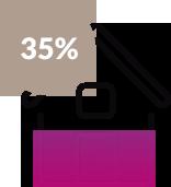 35% aux fondations